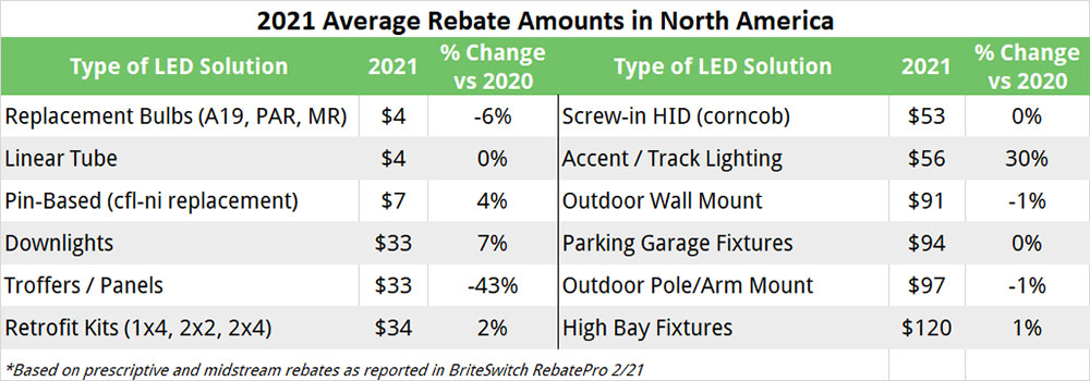 2021 Average Commercial Lighting Rebates for LEDs across North America